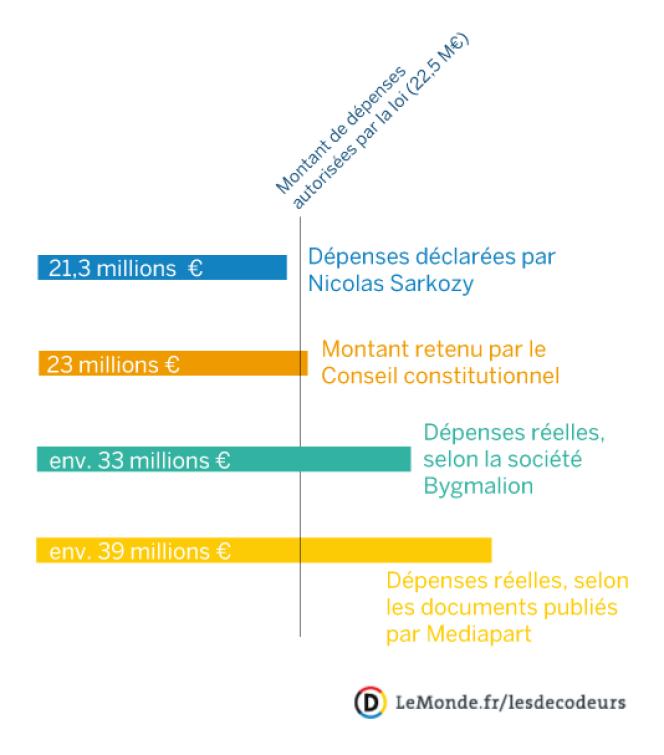 Les frais de campagne de Sarkozy selon lui, le Conseil constitutionnel, Bygmalion et Mediapart