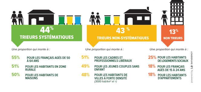 Pourcentage de Français qui trient systématiquement leurs déchets en fonction de leur habitat et profil sociodémographique.