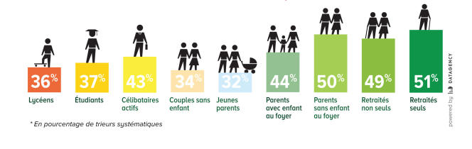 Pourcentage de Français qui trient systématiquement leurs déchets en fonction de leur âge et leur mode de vie.