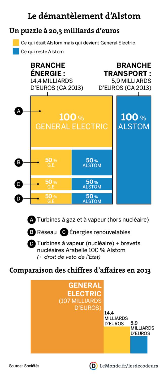 Le démantèlement d'Alstom, un puzzle à 20,3 milliards d'euros