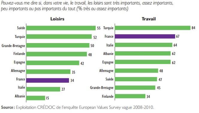 Les loisirs dans l'ombre de la valeur travail en France.