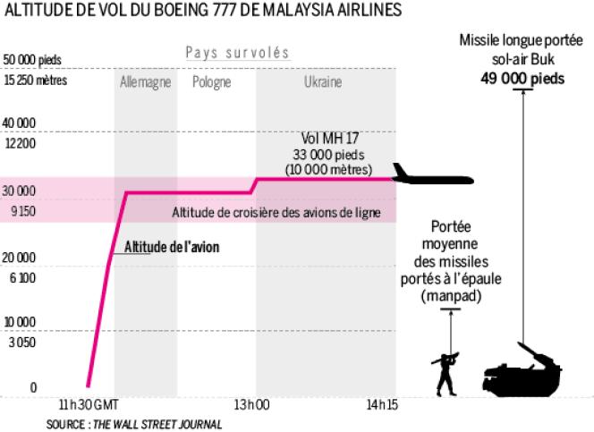 L'altitude du vol MH17.