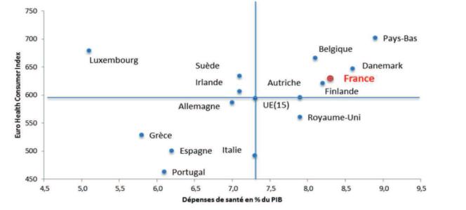 Efficacité comparée des dépenses publiques en santé