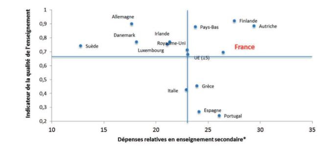 Efficacité comparée des dépenses publiques en enseignement secondaire