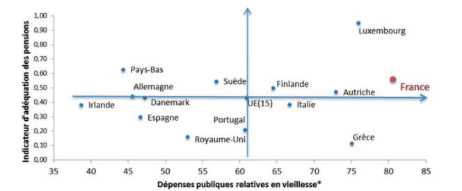 Efficacité comparée des dépenses publiques en vieillesse