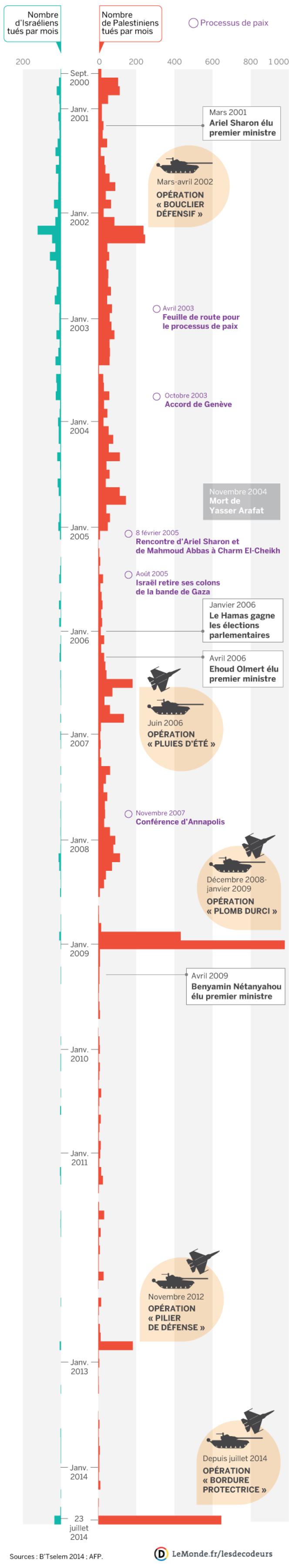 Les morts du conflit israélo-palestinien depuis septembre 2000.