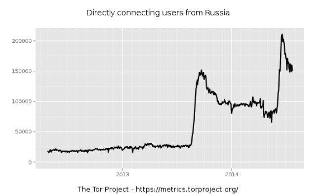 Les connexions d'utilisateurs à Tor depuis la Russie.