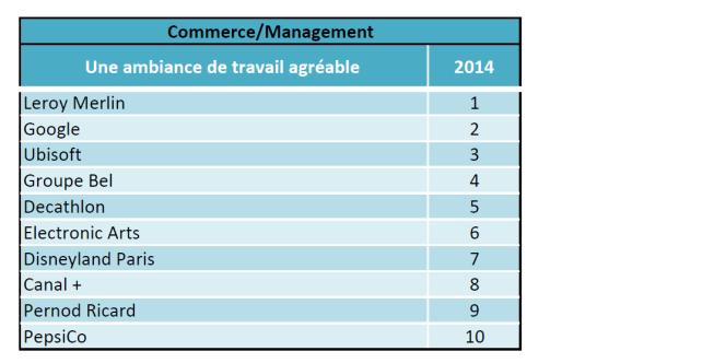 Top 10 de l'image employeur dans les grandes écoles, Classement Universum 2014.