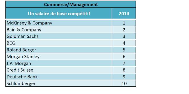 Top 10 du salaire de base dans les grandes entreprises, classement Universum 2014.