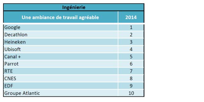 TOP 10 de l'ambiance de travail dans les grandes entreprises, classement Universum.