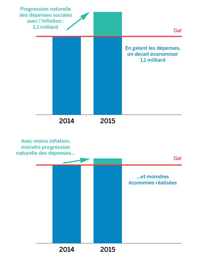 Les économies liées au gel des prestations sociales expliquées.