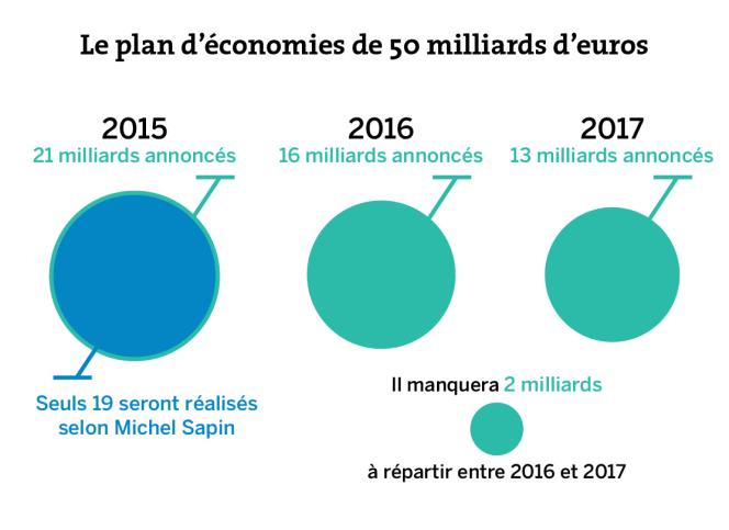 Le plan d'économies de 50 milliards d'euros.