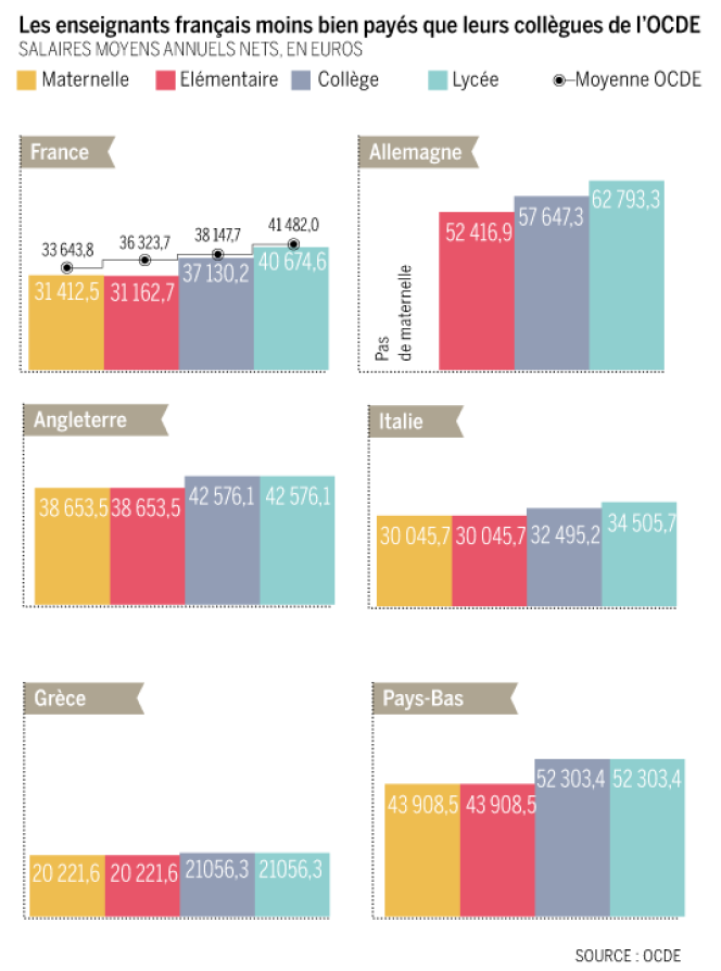 Les enseignants français sont moins bien payés que leurs collègues de l'OCDE.