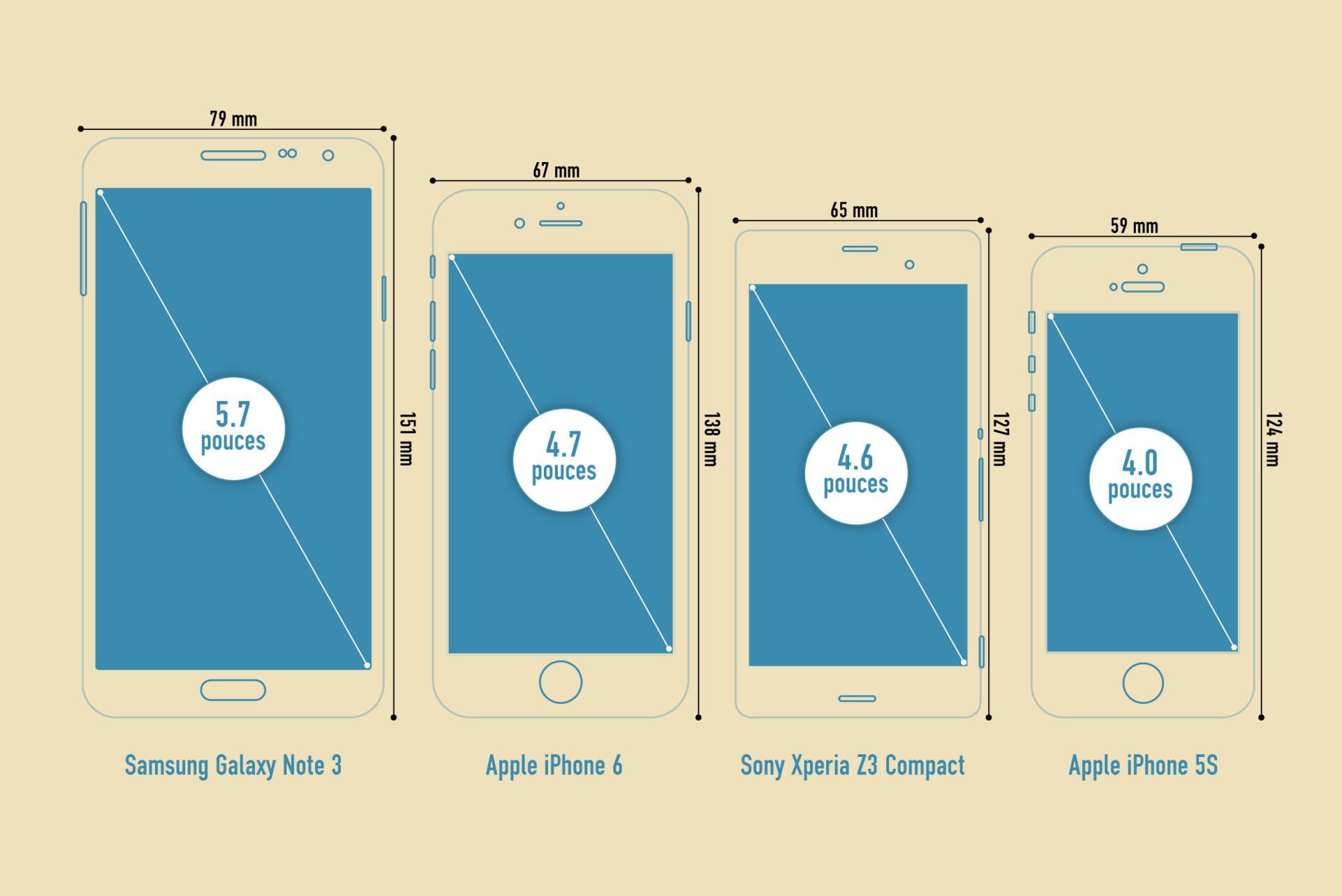 Quatre modèles populaires, quatre tailles d'écran.