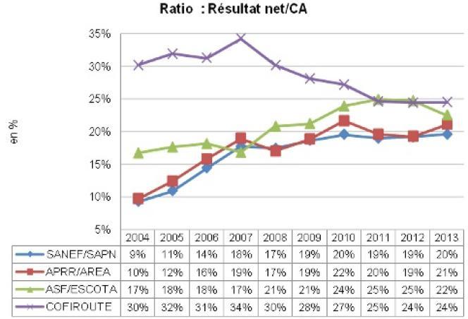 Evolution de la rentabilité des sociétés d'autoroutes.