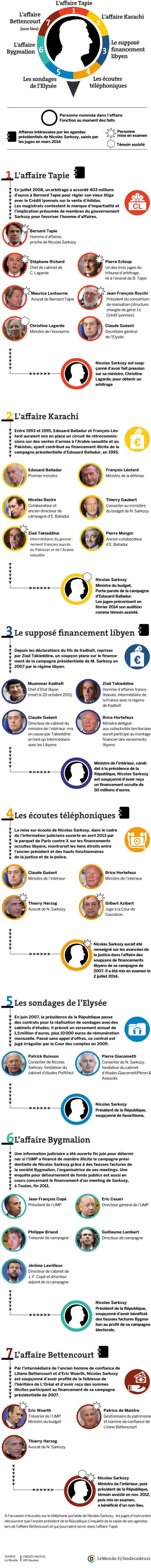 Les affaires qui menacent Nicolas Sarkozy