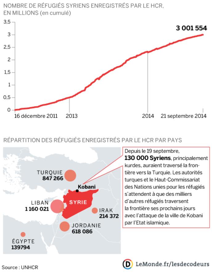 L'évolution des réfugiés syriens depuis le début du conflit, fin 2011.