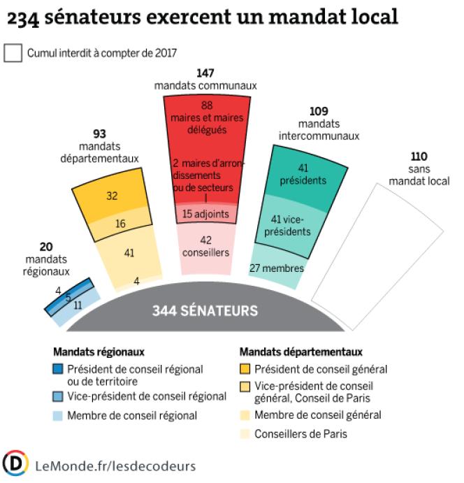 Plus de deux tiers des sénateurs exercent au moins un mandat local. Et deux tiers de ces mandats sont incompatibles avec la fonction de sénateur.