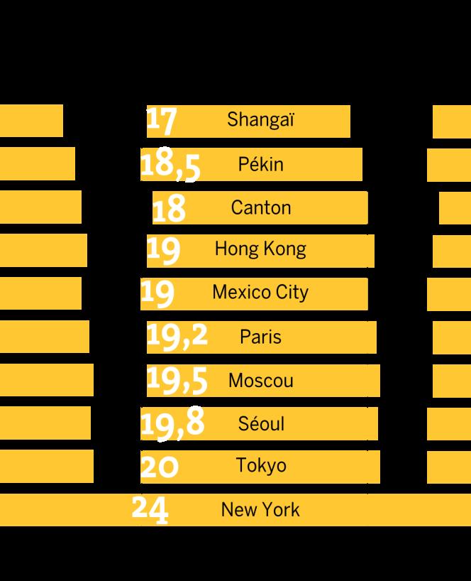 Amplitude horaire de circulation des dix métros les plus fréquentés.