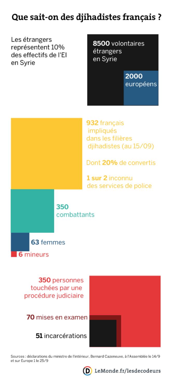 Plus de 900 Français impliqués dans les filières djihadistes.