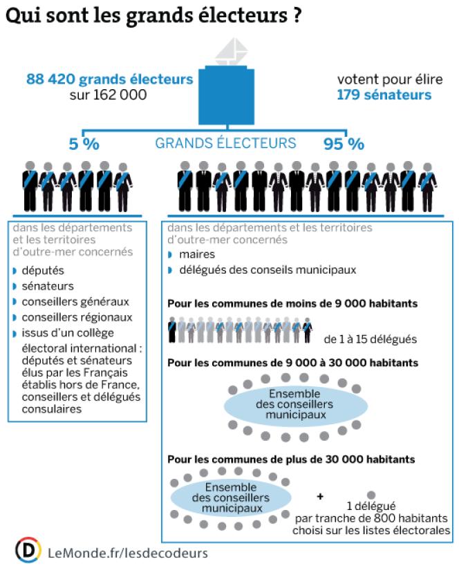 Les grands électeurs, qui élisent les 179 sénateurs lors des élections du 28 septembre 2014, sont issus des deux assemblées et des collectivités territoriales concernées par le renouvellement.