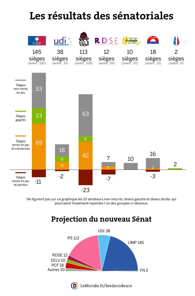 Les résultats des élections sénatoriales du 28 septembre 2014.