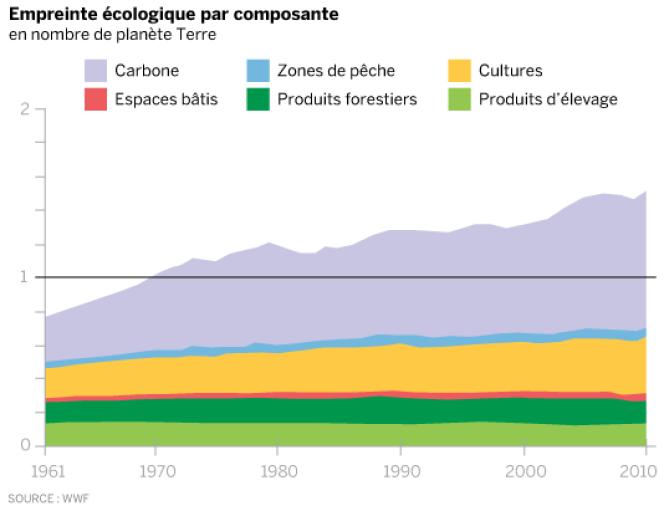 Composantes de l'empreinte écologique.