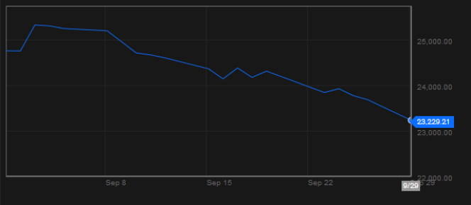 Evolution de l'indice phare de la Bourse de Hongkong depuis un mois