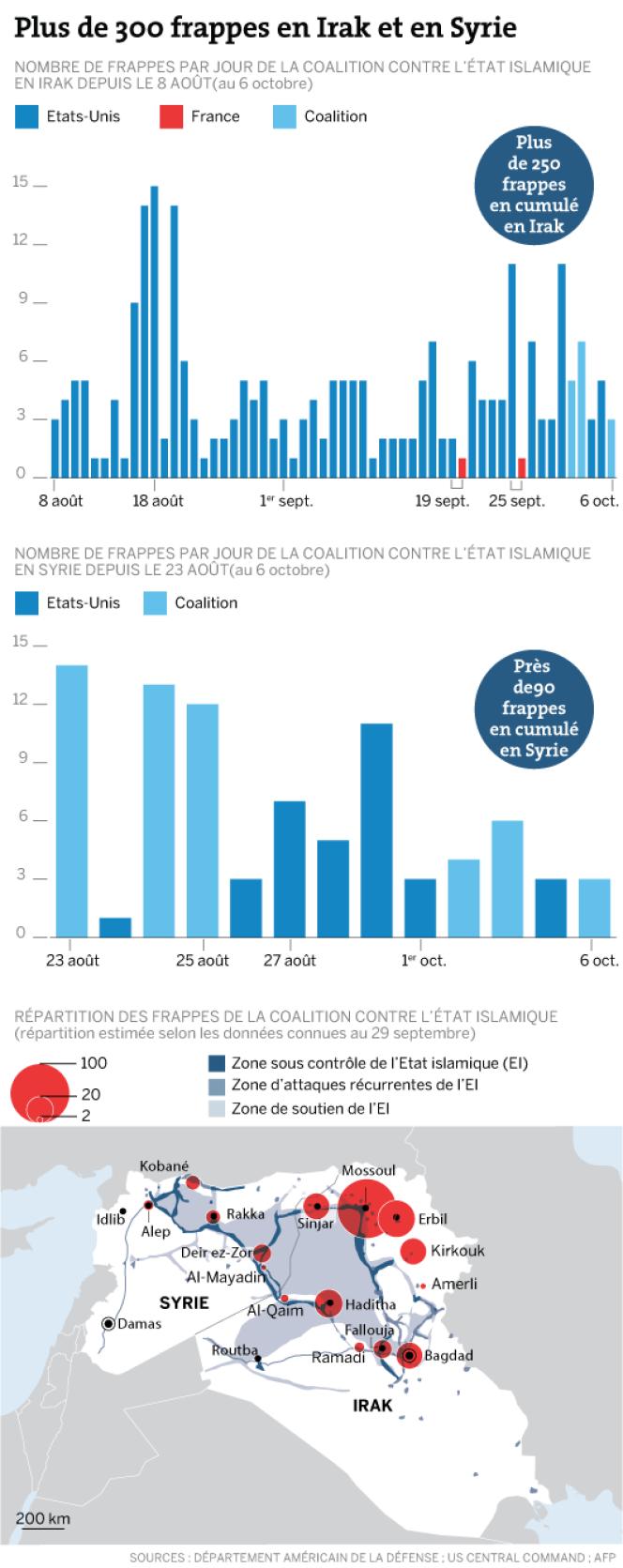 Nombre et répartition des frappes de la coalition contre l'Etat islamique depuis le 8 août