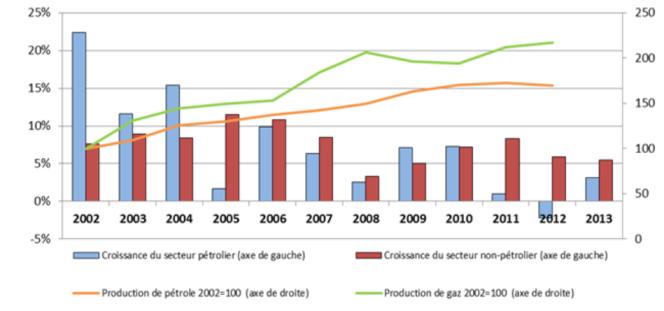 Croissance des secteurs pétroliers et non-pétrolier, production de pétrole et de gaz (base 100 en 2002).