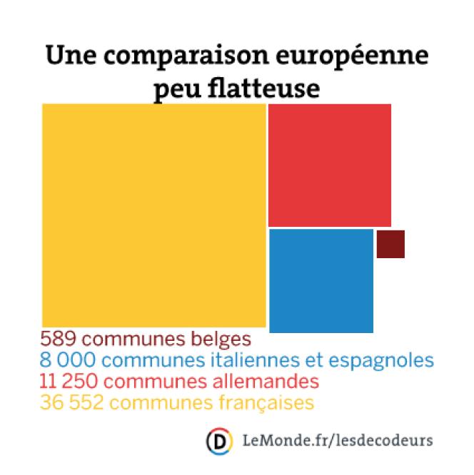 Une comparaison européenne peu flatteuse.