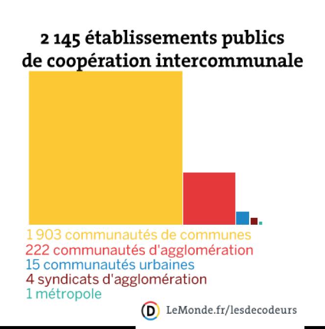 Il existe 2 145 intercommunalités en France.