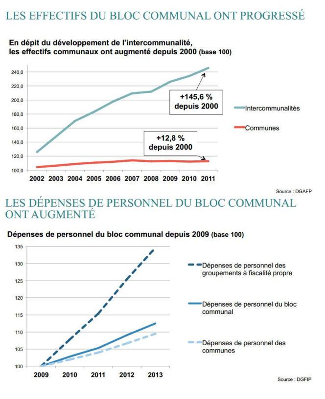 Les dépenses de personnel du bloc communal (communes et intercommunalités).