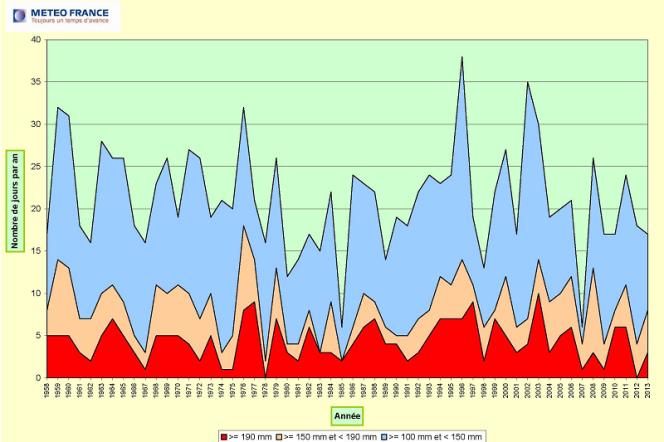 Évolution du nombre annuel de jours de pluies supérieures à 100 mm, 150 mm ou 190 mm en 24 heures sur les régions méditerranéennes de la France (hors Corse), depuis 1958.