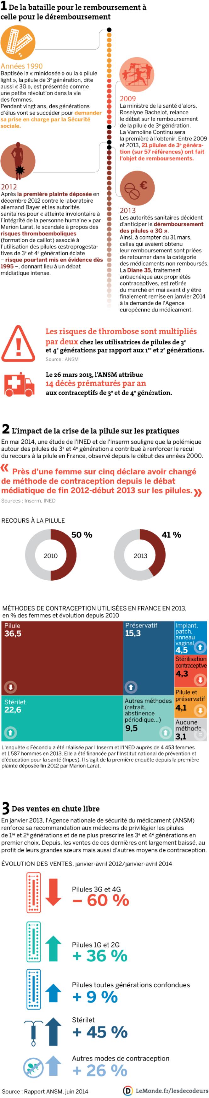 Evolution de la contraception en France depuis le scandale des pilules de 3e et 4e génération