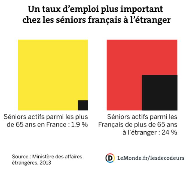 Un taux d'emploi plus important chez les séniors français à l'étranger.
