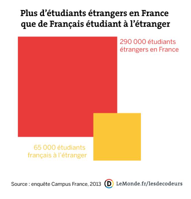 Plus d'étudiants étrangers en France que de Français étudiant à l'étranger.