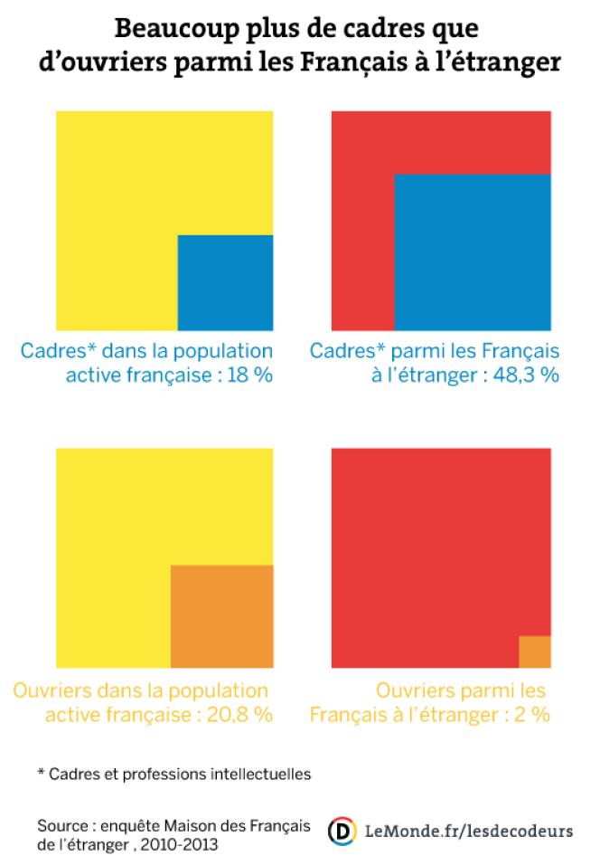 Beaucoup plus de cadres que d'ouvriers parmi les Français à l'étranger.
