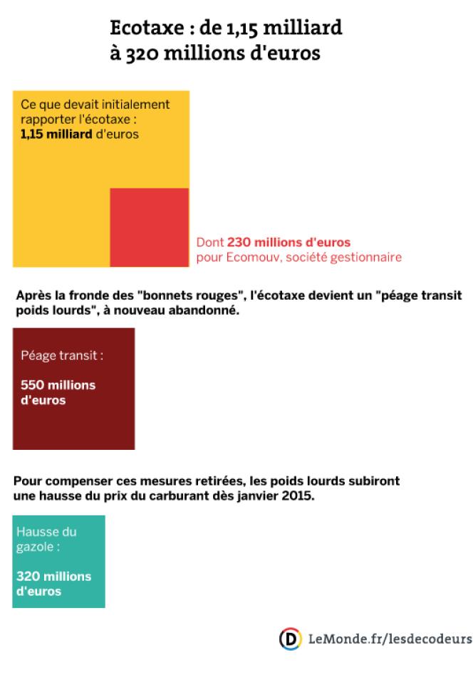 Ecotaxe : de 1,15 milliard à 320 millions d'euros