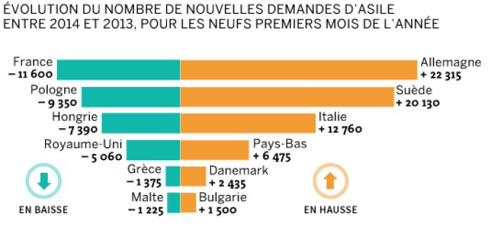Evolution des nouvelles demandes d'asile entre janvier et septembre 2014, par rapport à 2013.