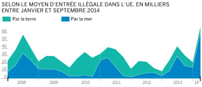 Nombre d'entrées illégales dans l'Union européenne entre janvier et septembre 2014.