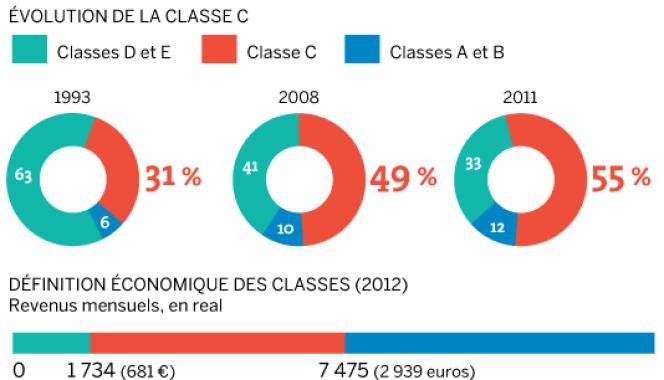 Evolution de la part de la classe moyenne brésilienne entre 1993 et 2011