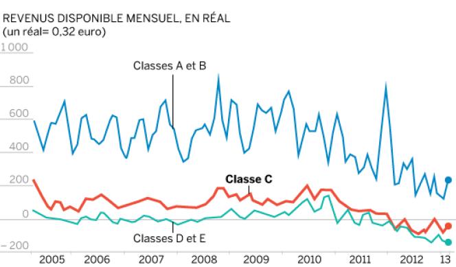 Pertes du revenu disponible depuis 2005