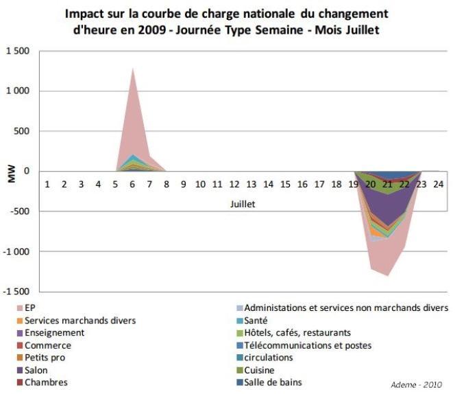 Impact du changement d'heure sur la demande en électricité sur une journée type en 2009.