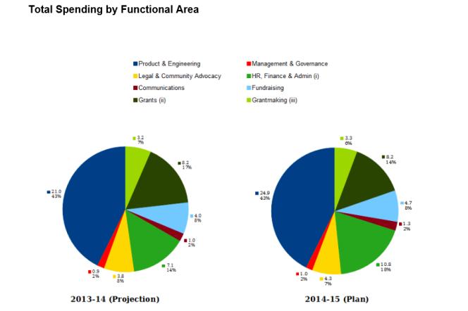 Les prévisions de dépenses de la fondation Wikimédia pour 2014-2015.