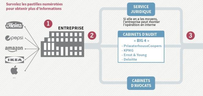 Le « tax ruling », ou comment le Luxembourg légalise l'évasion fiscale des grands groupes.