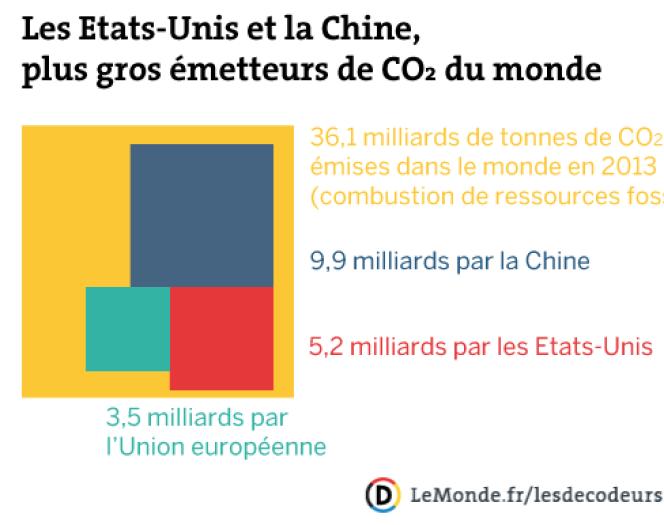 Part des Etats-Unis et de la Chine dans les émissions mondiales de gaz à effet de serre en 2013.