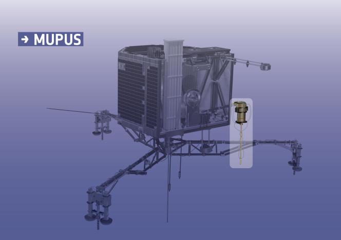 L'instrument MUPUS sur l'atterrisseur Philae.