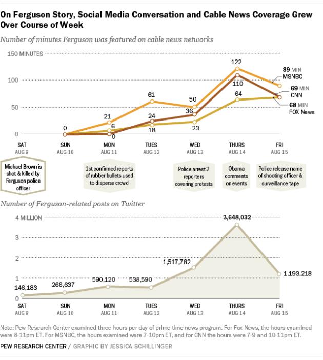 Comparaison entre la diffusion de l'information liée à Ferguson sur les réseaux sociaux et la télévision.