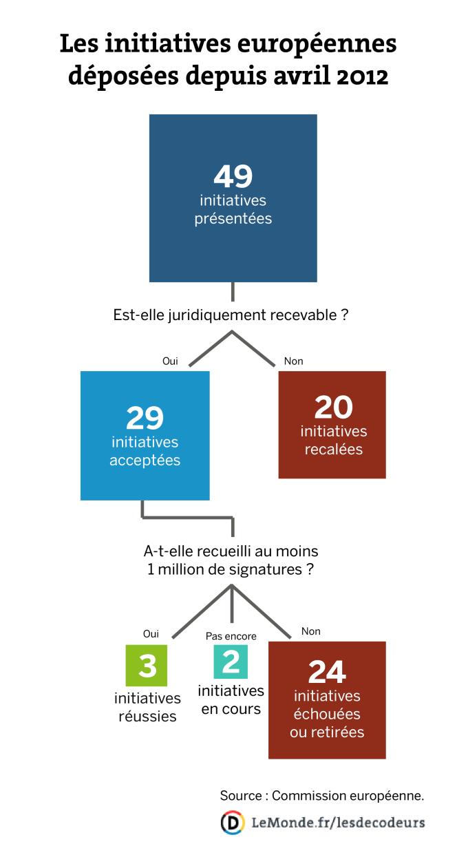 Les initiatives européennes déposées depuis avril 2012.